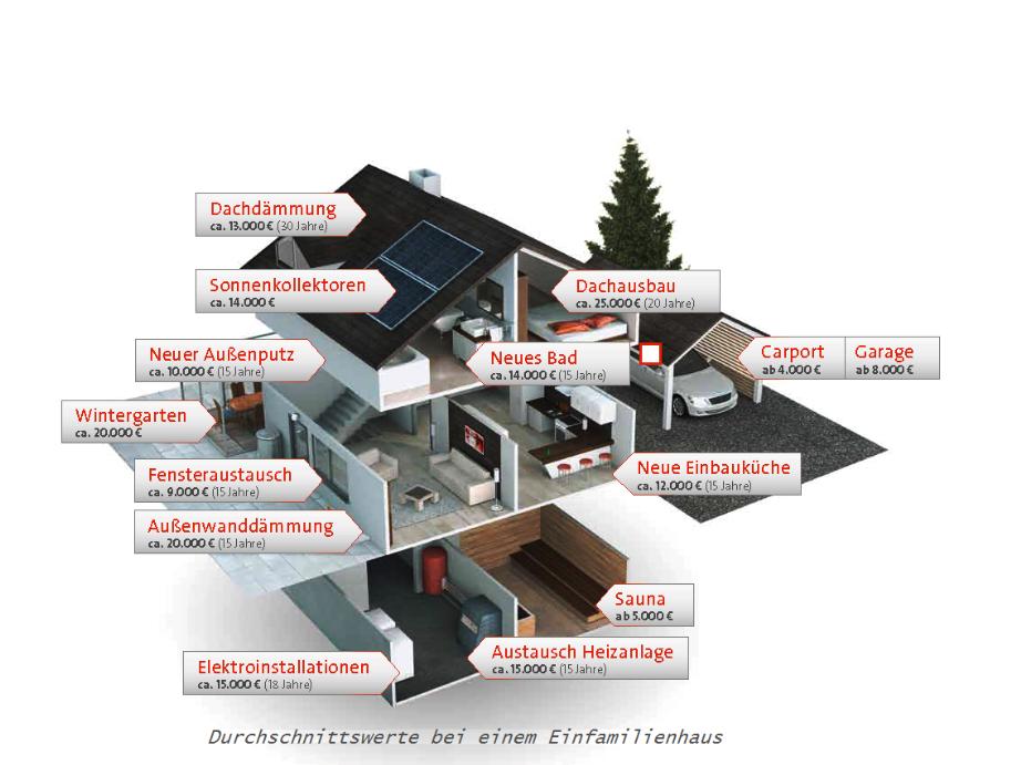 was h lt wie lange www wohnbaufinanzierung berlin. Black Bedroom Furniture Sets. Home Design Ideas